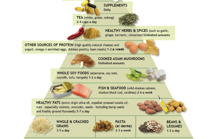 February Anti-Inflammatory Diet: Day 1, Making The Plan