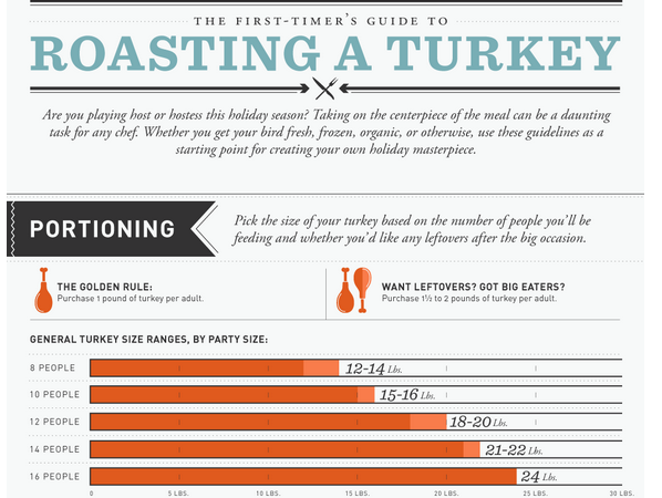 Infographic: How to Roast A Turkey