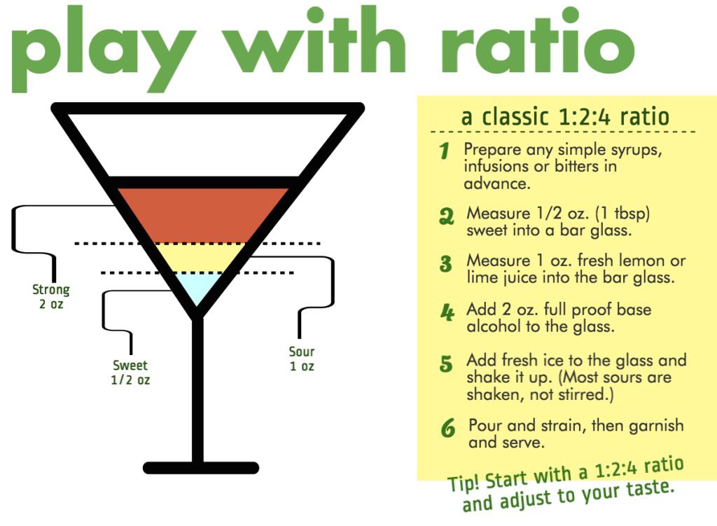 Sour-Cocktails-Ratio2